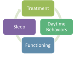 Figure 2. The key to success is treating the behavior of concern first — and then closely monitoring the interaction among all behavior