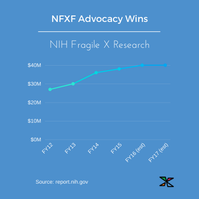 NIH Fragile X Research