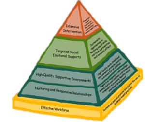 Pyramid framework of evidence-based practices for supporting young children with challenging behaviors