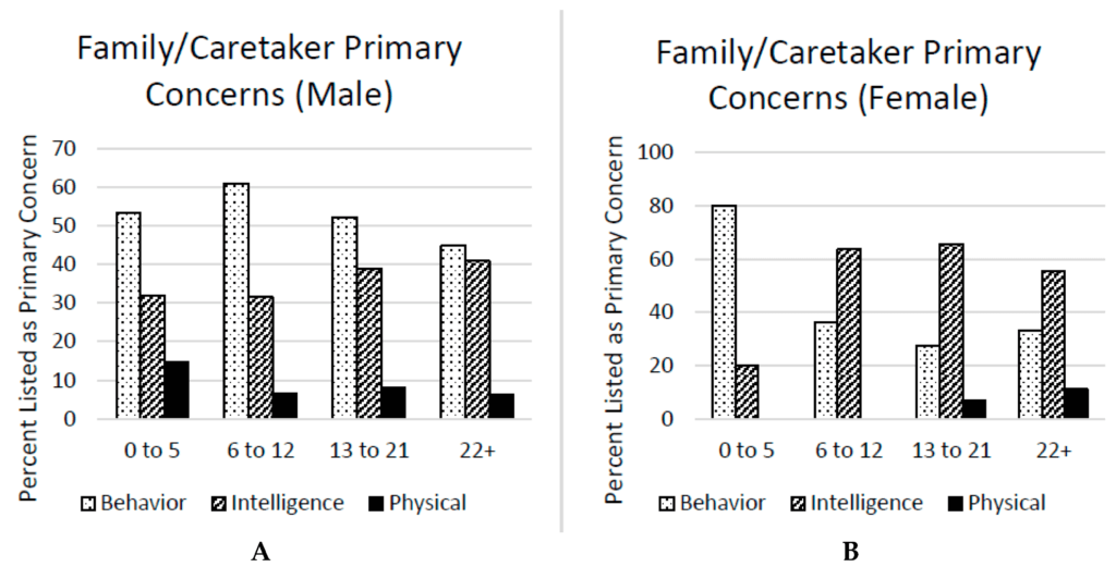 Figure 2. Primary concerns of family members/caretakers of males (A) and females (B) with FXS.