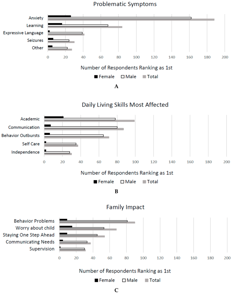 Figure 3. Family member/caretaker's 1st rank for characteristics that have the greatest impact on the life of the person with FXS (A), daily living skills most affected (B), family impact (C).