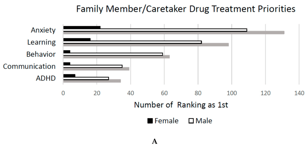 Figure 4. Family/caretaker (A) and professional drug (B) treatment priorities.