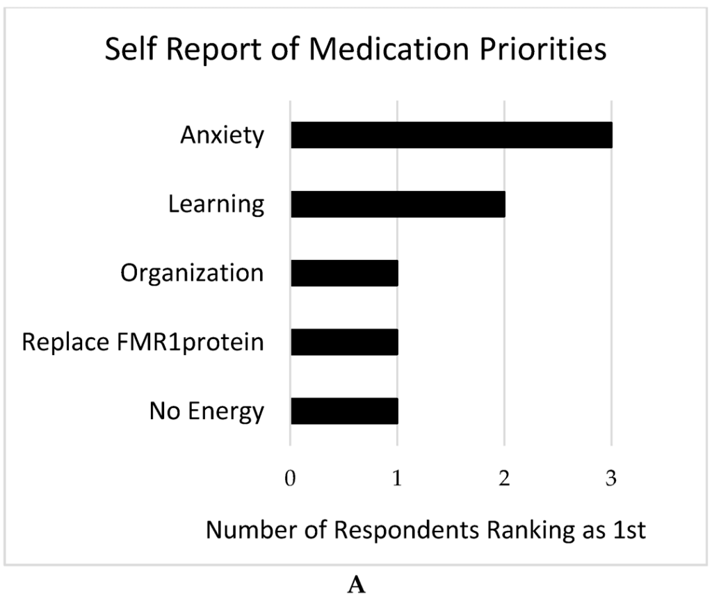 Figure 5. Drug treatment priorities as reported by 8 females with FXS. A: Drug treatment priorities ranked first as reported by 8 females with FXS. B: Drug treatment priorities, as a mean weighted rank score of all responses, as reported by 8 females with FXS.