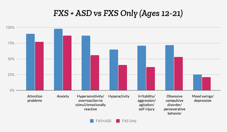 Behavioral problems associated with FXS+ASD and FXS only, ages 12-21, in subjects enrolled from September 7, 2012 through August 31, 2014, FORWARD Database.