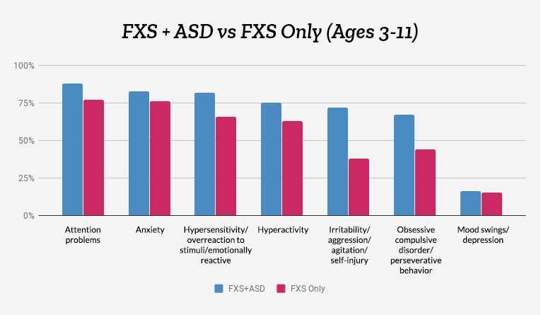 Behavioral problems associated with FXS+ASD and FXS only, ages 3-11, in subjects enrolled from September 7, 2012 through August 31, 2014, FORWARD Database.