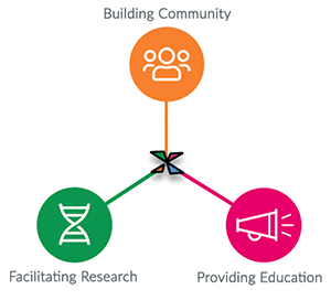 Three-prongs outward from center for Facilitating Research, with a bullhorn, Facilitating Research, with a DNA strand, and Building Community, with the users icon