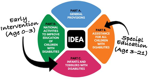 IDEA Parts A-D
