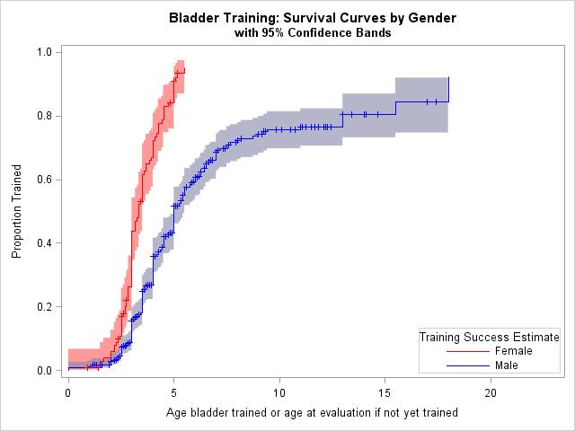 toileting survival curves by gender