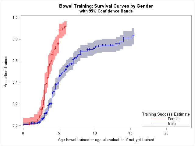 toileting survival curve bowel toilet training
