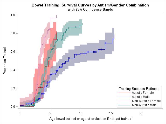 toileting fragile x bowel toilet training survival curve